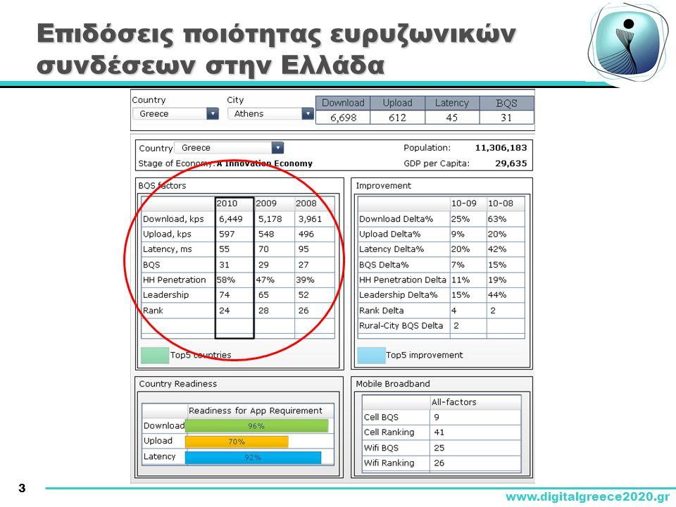 3 www.digitalgreece2020.gr Επιδόσεις ποιότητας ευρυζωνικών συνδέσεων στην Ελλάδα