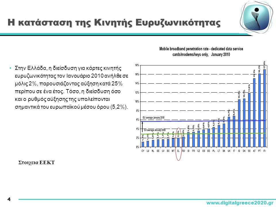 4 www.digitalgreece2020.gr Η κατάσταση της Κινητής Ευρυζωνικότητας • Στην Ελλάδα, η διείσδυση για κάρτες κινητής ευρυζωνικότητας τον Ιανουάριο 2010 ανήλθε σε μόλις 2%, παρουσιάζοντας αύξηση κατά 25% περίπου σε ένα έτος.
