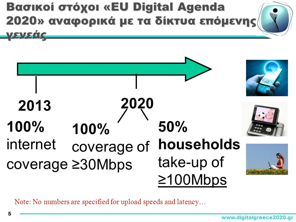 5 www.digitalgreece2020.gr Βασικοί στόχοι «EU Digital Agenda 2020» αναφορικά με τα δίκτυα επόμενης γενεάς 2020 2013 100% coverage of ≥30Mbps 100% internet coverage 50% households take-up of ≥100Mbps Note: No numbers are specified for upload speeds and latency…