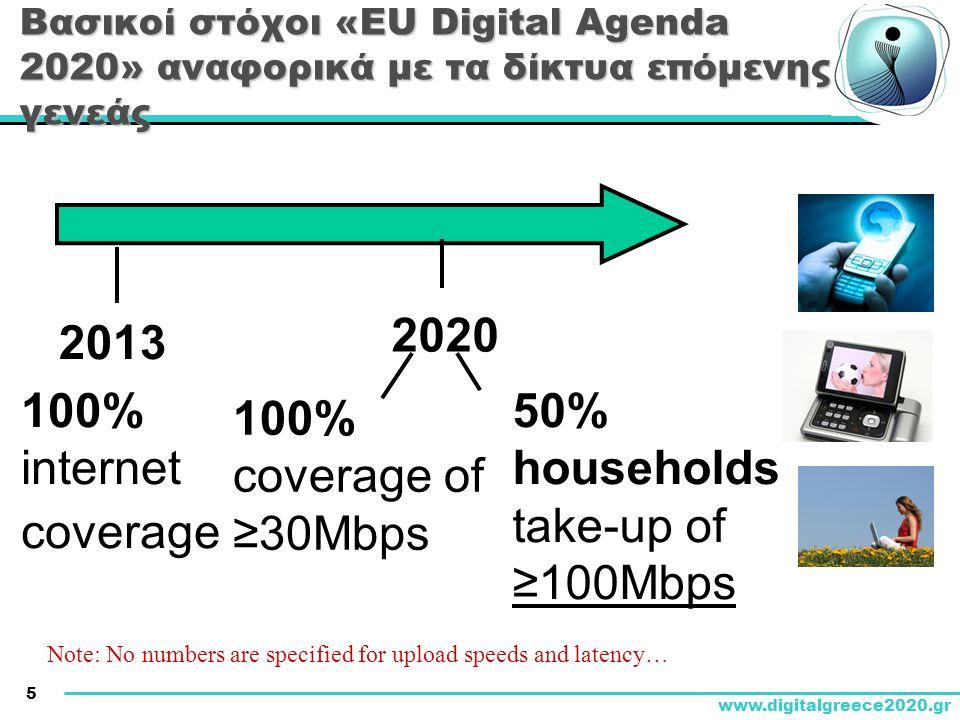 5 www.digitalgreece2020.gr Βασικοί στόχοι «EU Digital Agenda 2020» αναφορικά με τα δίκτυα επόμενης γενεάς 2020 2013 100% coverage of ≥30Mbps 100% inte