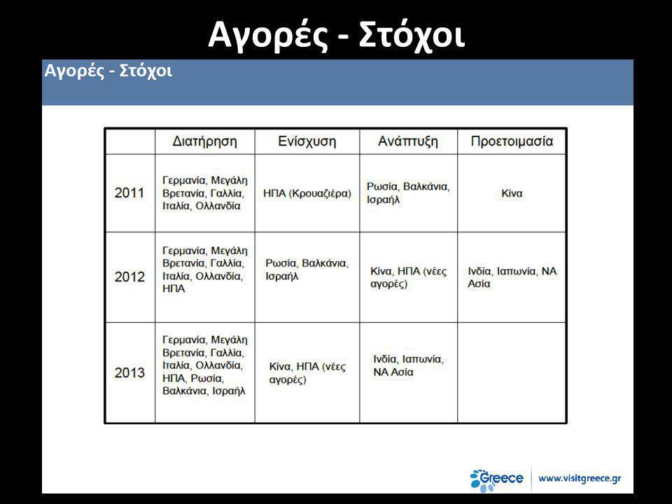 Στόχος Να εδραίωσουμε την Ελλάδα ως φιλοζωικό, τουριστικό προορισμό.