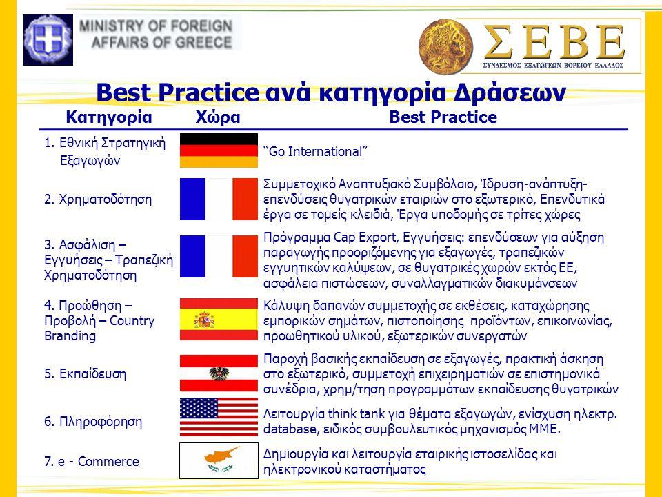 """Best Practice ανά κατηγορία Δράσεων ΚατηγορίαΧώραBest Practice 1. Εθνική Στρατηγική Εξαγωγών """"Go International"""" 2. Χρηματοδότηση Συμμετοχικό Αναπτυξια"""