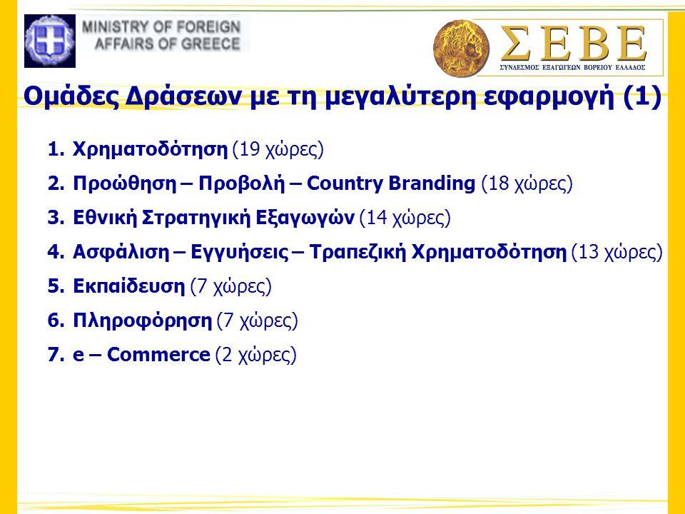 Ομάδες Δράσεων με τη μεγαλύτερη εφαρμογή (1) 1. Χρηματοδότηση (19 χώρες) 2. Προώθηση – Προβολή – Country Branding (18 χώρες) 3. Εθνική Στρατηγική Εξαγ