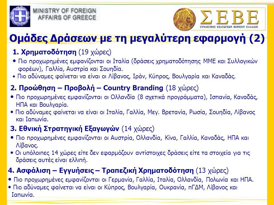 Ομάδες Δράσεων με τη μεγαλύτερη εφαρμογή (2) 1. Χρηματοδότηση (19 χώρες) • Πιο προχωρημένες εμφανίζονται οι Ιταλία (δράσεις χρηματοδότησης ΜΜΕ και Συλ
