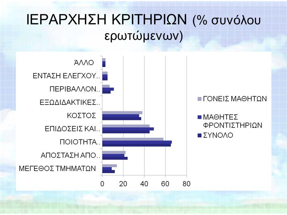 ΙΕΡΑΡΧΗΣΗ ΚΡΙΤΗΡΙΩΝ (% συνόλου ερωτώμενων)