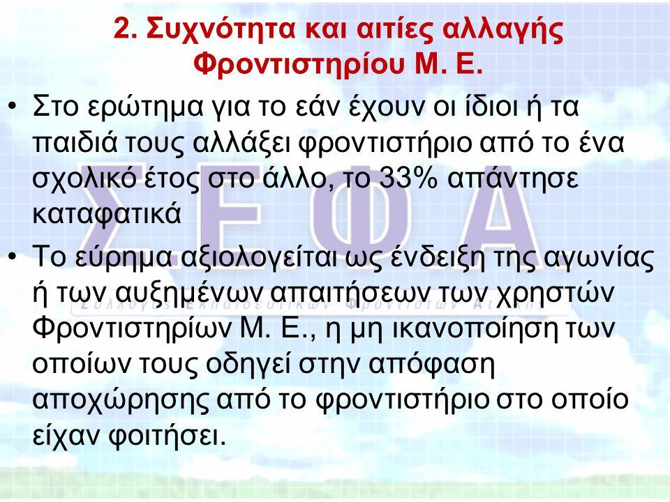 2. Συχνότητα και αιτίες αλλαγής Φροντιστηρίου Μ. Ε. •Στο ερώτημα για το εάν έχουν οι ίδιοι ή τα παιδιά τους αλλάξει φροντιστήριο από το ένα σχολικό έτ