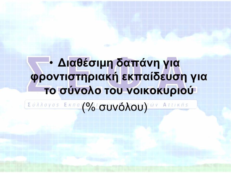 •Διαθέσιμη δαπάνη για φροντιστηριακή εκπαίδευση για το σύνολο του νοικοκυριού (% συνόλου)