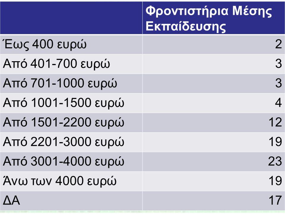 Φροντιστήρια Μέσης Εκπαίδευσης Έως 400 ευρώ2 Από 401-700 ευρώ3 Από 701-1000 ευρώ3 Από 1001-1500 ευρώ4 Από 1501-2200 ευρώ12 Από 2201-3000 ευρώ19 Από 30