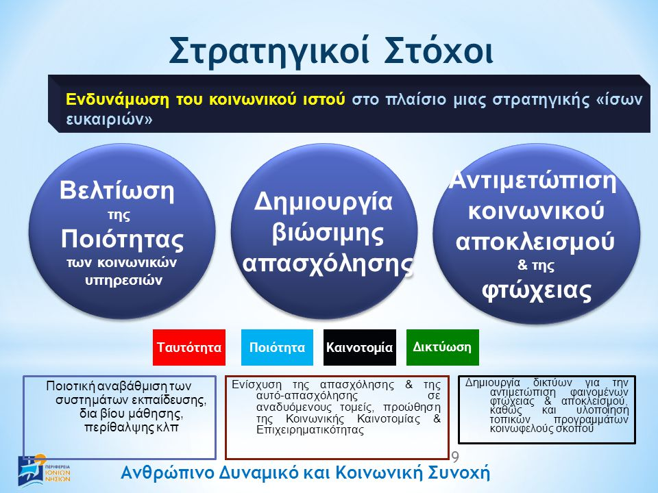 Ανθρώπινο Δυναμικό και Κοινωνική Συνοχή Στρατηγικοί Στόχοι Με εργαλεία: 9 Ποιοτική αναβάθμιση των συστημάτων εκπαίδευσης, δια βίου μάθησης, περίθαλψης κλπ Ενίσχυση της απασχόλησης & της αυτό-απασχόλησης σε αναδυόμενους τομείς, προώθηση της Κοινωνικής Καινοτομίας & Επιχειρηματικότητας Δημιουργία δικτύων για την αντιμετώπιση φαινομένων φτώχειας & αποκλεισμού, καθώς και υλοποίηση τοπικών προγραμμάτων κοινωφελούς σκοπού Βελτίωση της Ποιότητας των κοινωνικών υπηρεσιών Βελτίωση της Ποιότητας των κοινωνικών υπηρεσιών Ενδυνάμωση του κοινωνικού ιστού στο πλαίσιο μιας στρατηγικής «ίσων ευκαιριών» Δημιουργία βιώσιμης απασχόλησης Δημιουργία βιώσιμης απασχόλησης Αντιμετώπιση κοινωνικού αποκλεισμού & της φτώχειας Αντιμετώπιση κοινωνικού αποκλεισμού & της φτώχειας ΠοιότηταΚαινοτομία Δικτύωση Ταυτότητα