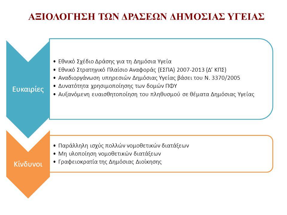 ΑΞΙΟΛΟΓΗΣΗ ΤΩΝ ΔΡΑΣΕΩΝ ΔΗΜΟΣΙΑΣ ΥΓΕΙΑΣ Ευκαιρίες •Εθνικό Σχέδιο Δράσης για τη Δημόσια Υγεία •Εθνικό Στρατηγικό Πλαίσιο Αναφοράς (ΕΣΠΑ) 2007-2013 (Δ' ΚΠΣ) •Αναδιοργάνωση υπηρεσιών Δημόσιας Υγείας βάσει του Ν.