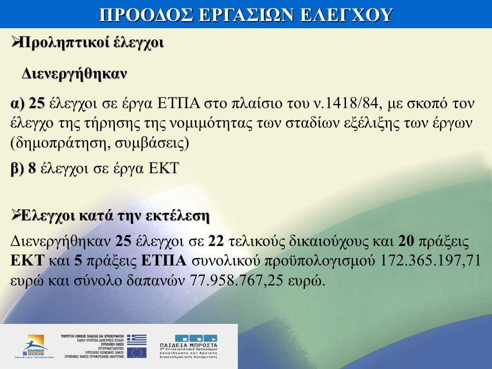 ΠΡΟΟΔΟΣ ΕΡΓΑΣΙΩΝ ΕΛΕΓΧΟΥ  Προληπτικοί έλεγχοι Διενεργήθηκαν Διενεργήθηκαν α) 25 α) 25 έλεγχοι σε έργα ΕΤΠΑ στο πλαίσιο του ν.1418/84, με σκοπό τον έλεγχο της τήρησης της νομιμότητας των σταδίων εξέλιξης των έργων (δημοπράτηση, συμβάσεις) β) β) 8 έλεγχοι σε έργα ΕΚΤ  Έλεγχοι κατά την εκτέλεση Διενεργήθηκαν 25 έλεγχοι σε 22 τελικούς δικαιούχους και 20 πράξεις ΕΚΤ και 5 πράξεις ΕΤΠΑ συνολικού προϋπολογισμού 172.365.197,71 ευρώ και σύνολο δαπανών 77.958.767,25 ευρώ.