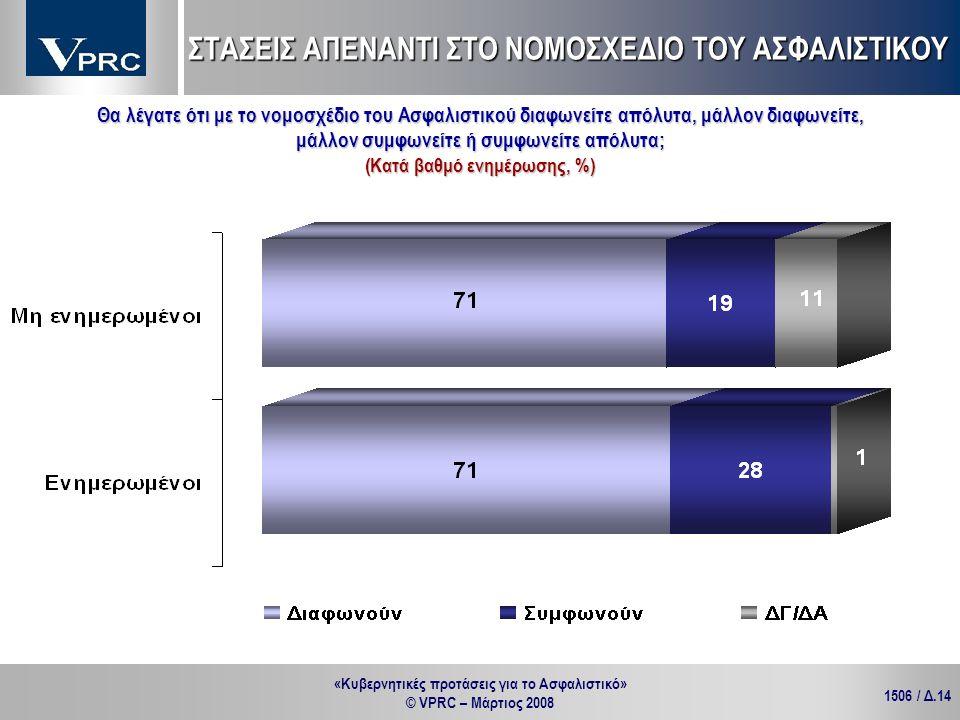 «Κυβερνητικές προτάσεις για το Ασφαλιστικό» © VPRC – Μάρτιος 2008 1506 / Δ.14 Θα λέγατε ότι με το νομοσχέδιο του Ασφαλιστικού διαφωνείτε απόλυτα, μάλλ