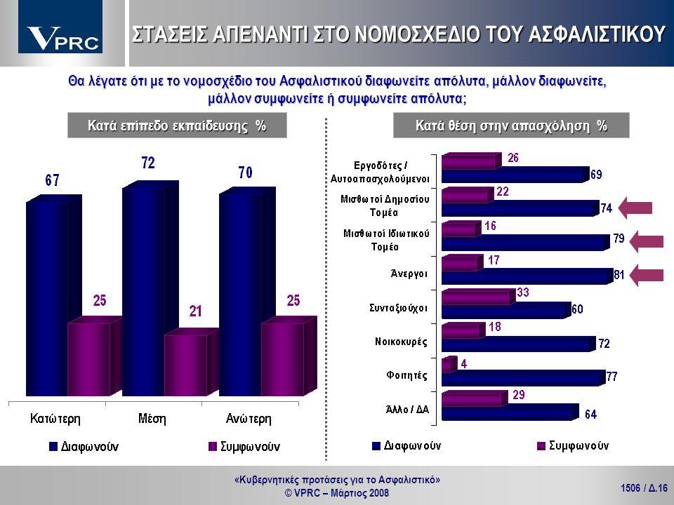«Κυβερνητικές προτάσεις για το Ασφαλιστικό» © VPRC – Μάρτιος 2008 1506 / Δ.16 Κατά θέση στην απασχόληση % Κατά επίπεδο εκπαίδευσης % Θα λέγατε ότι με
