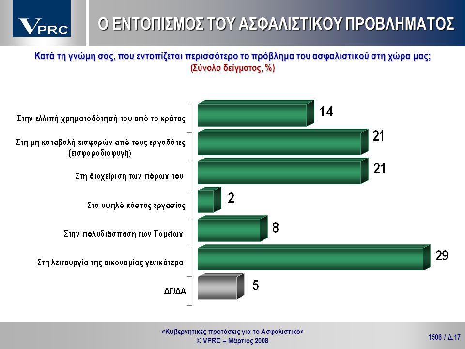 «Κυβερνητικές προτάσεις για το Ασφαλιστικό» © VPRC – Μάρτιος 2008 1506 / Δ.17 Κατά τη γνώμη σας, που εντοπίζεται περισσότερο το πρόβλημα του ασφαλιστι