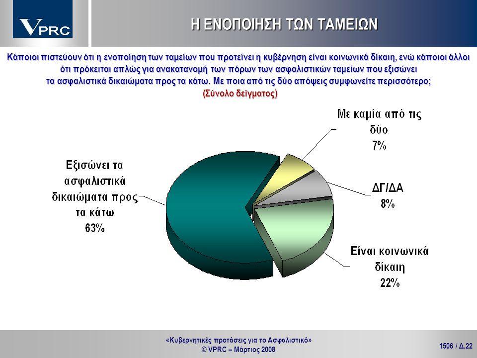 «Κυβερνητικές προτάσεις για το Ασφαλιστικό» © VPRC – Μάρτιος 2008 1506 / Δ.22 Κάποιοι πιστεύουν ότι η ενοποίηση των ταμείων που προτείνει η κυβέρνηση