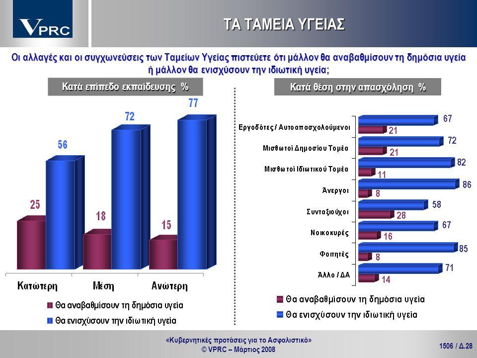 «Κυβερνητικές προτάσεις για το Ασφαλιστικό» © VPRC – Μάρτιος 2008 1506 / Δ.28 ΤΑ ΤΑΜΕΙΑ ΥΓΕΙΑΣ Κατά θέση στην απασχόληση % Κατά επίπεδο εκπαίδευσης %