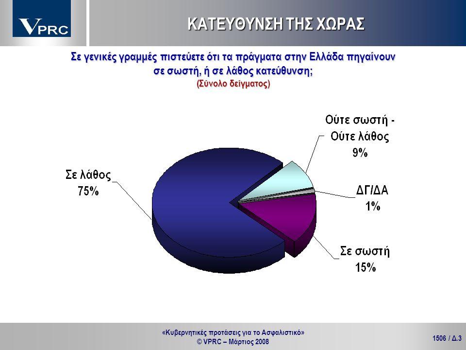 «Κυβερνητικές προτάσεις για το Ασφαλιστικό» © VPRC – Μάρτιος 2008 1506 / Δ.4 Σε γενικές γραμμές πιστεύετε ότι τα πράγματα στην Ελλάδα πηγαίνουν σε σωστή, ή σε λάθος κατεύθυνση; ΚΑΤΕΥΘΥΝΣΗ ΤΗΣ ΧΩΡΑΣ ΑΝΔΡΕΣ ΓΥΝΑΙΚΕΣ Κατά ηλικιακή κατηγορία % Κατά φύλο