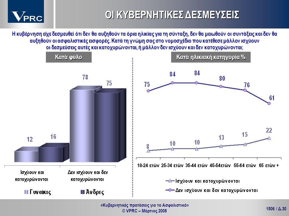 «Κυβερνητικές προτάσεις για το Ασφαλιστικό» © VPRC – Μάρτιος 2008 1506 / Δ.30 Η κυβέρνηση είχε δεσμευθεί ότι δεν θα αυξηθούν τα όρια ηλικίας για τη σύ