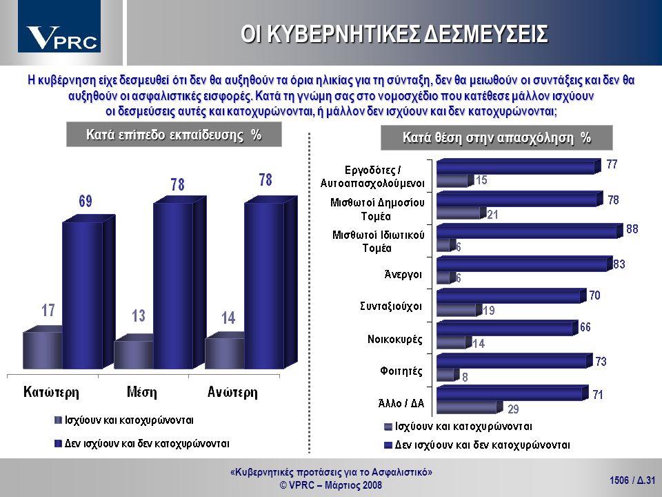 «Κυβερνητικές προτάσεις για το Ασφαλιστικό» © VPRC – Μάρτιος 2008 1506 / Δ.31 ΟΙ ΚΥΒΕΡΝΗΤΙΚΕΣ ΔΕΣΜΕΥΣΕΙΣ Κατά θέση στην απασχόληση % Κατά επίπεδο εκπα