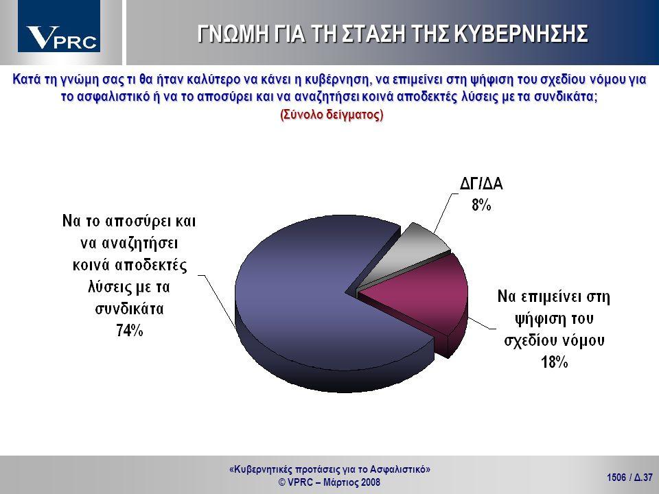 «Κυβερνητικές προτάσεις για το Ασφαλιστικό» © VPRC – Μάρτιος 2008 1506 / Δ.37 Κατά τη γνώμη σας τι θα ήταν καλύτερο να κάνει η κυβέρνηση, να επιμείνει