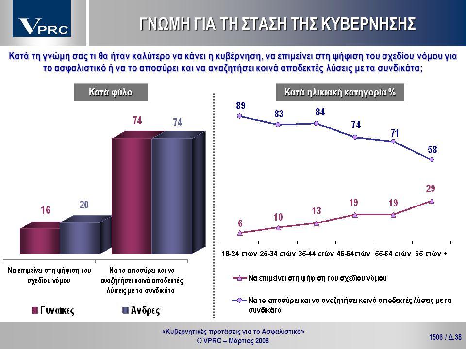 «Κυβερνητικές προτάσεις για το Ασφαλιστικό» © VPRC – Μάρτιος 2008 1506 / Δ.38 Κατά τη γνώμη σας τι θα ήταν καλύτερο να κάνει η κυβέρνηση, να επιμείνει