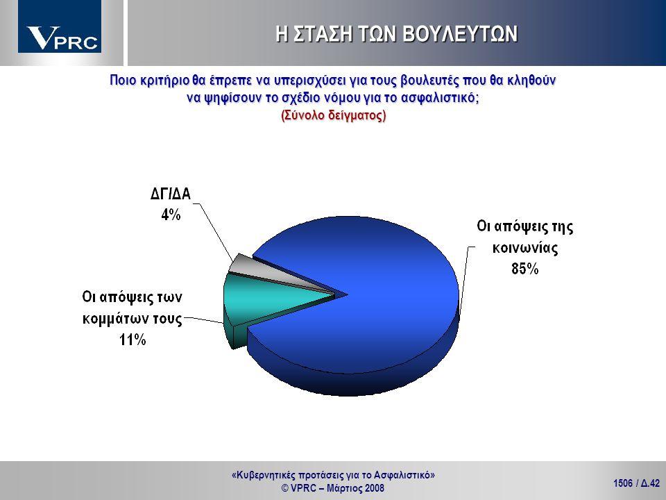 «Κυβερνητικές προτάσεις για το Ασφαλιστικό» © VPRC – Μάρτιος 2008 1506 / Δ.42 Ποιο κριτήριο θα έπρεπε να υπερισχύσει για τους βουλευτές που θα κληθούν