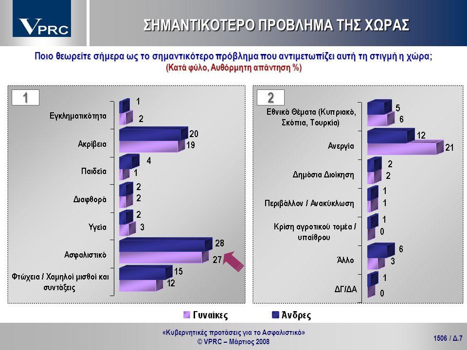 «Κυβερνητικές προτάσεις για το Ασφαλιστικό» © VPRC – Μάρτιος 2008 1506 / Δ.28 ΤΑ ΤΑΜΕΙΑ ΥΓΕΙΑΣ Κατά θέση στην απασχόληση % Κατά επίπεδο εκπαίδευσης % Οι αλλαγές και οι συγχωνεύσεις των Ταμείων Υγείας πιστεύετε ότι μάλλον θα αναβαθμίσουν τη δημόσια υγεία ή μάλλον θα ενισχύσουν την ιδιωτική υγεία;