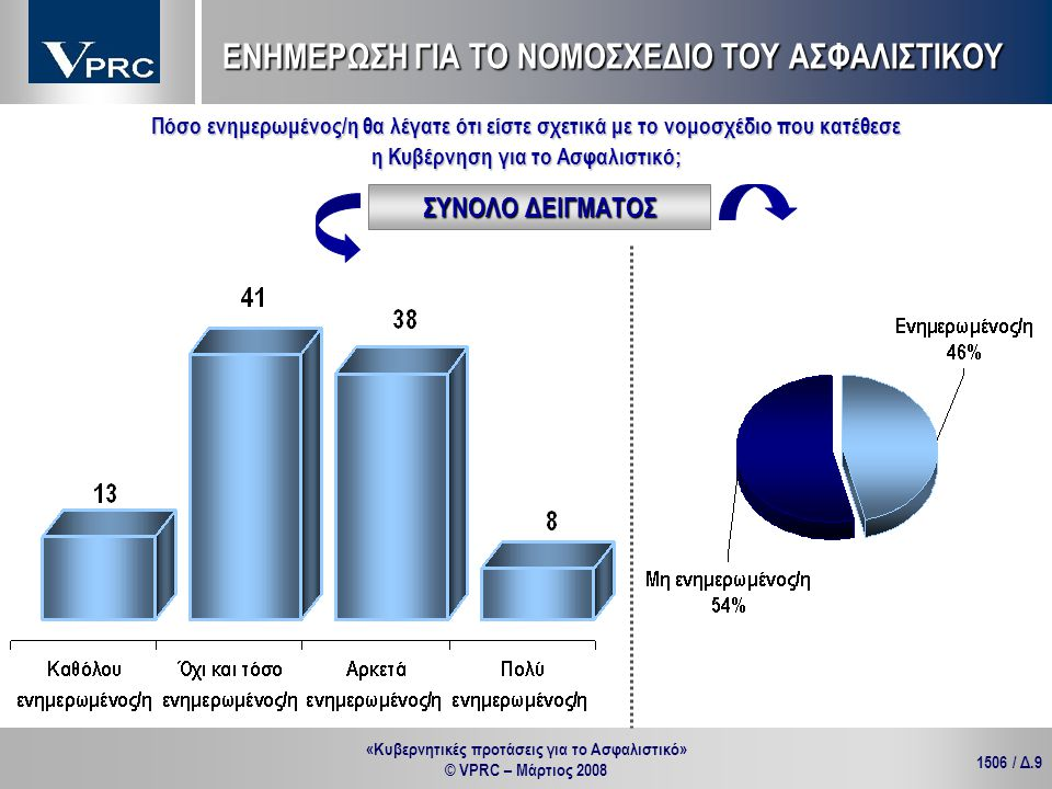«Κυβερνητικές προτάσεις για το Ασφαλιστικό» © VPRC – Μάρτιος 2008 1506 / Δ.9 Πόσο ενημερωμένος/η θα λέγατε ότι είστε σχετικά με το νομοσχέδιο που κατέ