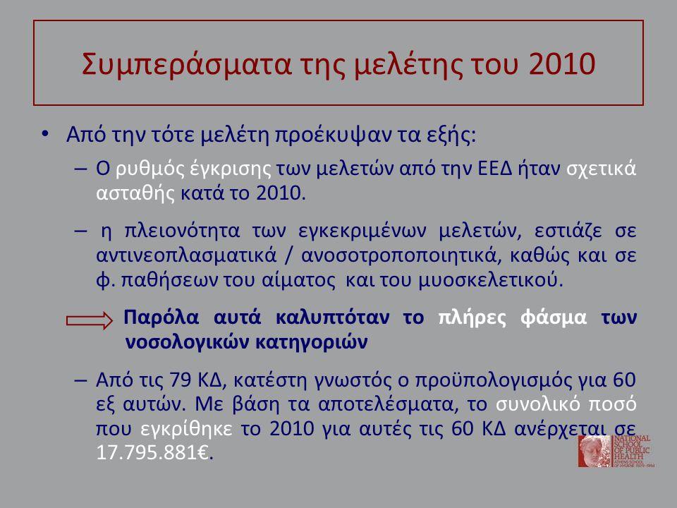 Συμπεράσματα της μελέτης του 2010 • Από την τότε μελέτη προέκυψαν τα εξής: – Ο ρυθμός έγκρισης των μελετών από την ΕΕΔ ήταν σχετικά ασταθής κατά το 2010.