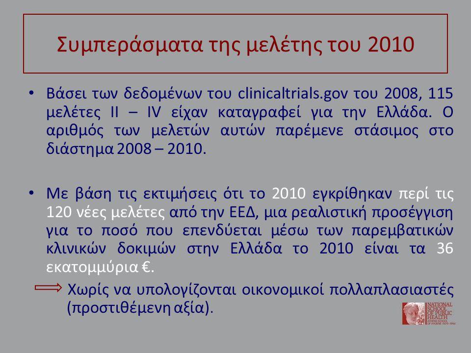 Συμπεράσματα της μελέτης του 2010 • Βάσει των δεδομένων του clinicaltrials.gov του 2008, 115 μελέτες ΙΙ – ΙV είχαν καταγραφεί για την Ελλάδα.
