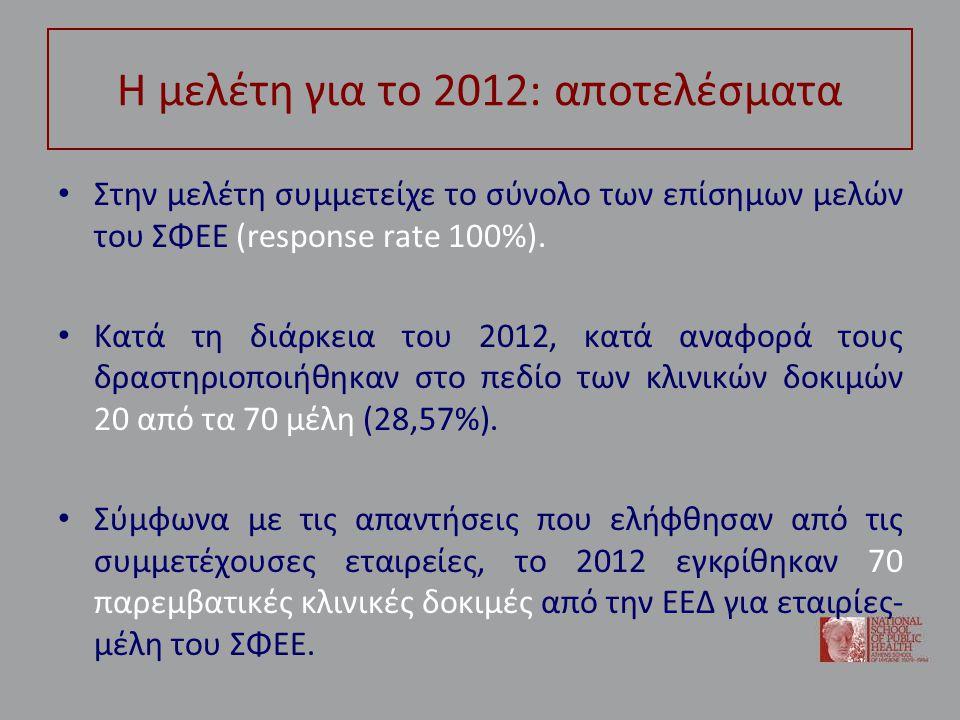 Η μελέτη για το 2012: αποτελέσματα • Στην μελέτη συμμετείχε το σύνολο των επίσημων μελών του ΣΦΕΕ (response rate 100%).