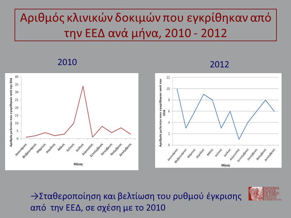 Αριθμός κλινικών δοκιμών που εγκρίθηκαν από την ΕΕΔ ανά μήνα, 2010 - 2012 2010 2012 →Σταθεροποίηση και βελτίωση του ρυθμού έγκρισης από την ΕΕΔ, σε σχέση με το 2010