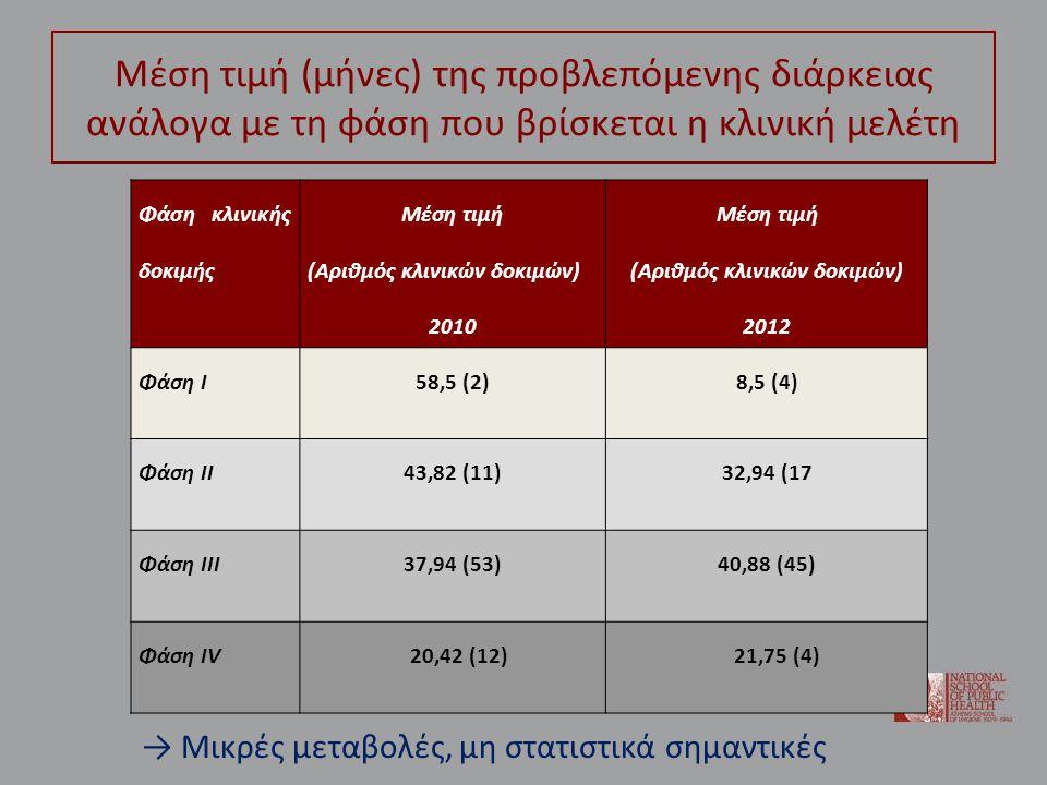 Μέση τιμή (μήνες) της προβλεπόμενης διάρκειας ανάλογα με τη φάση που βρίσκεται η κλινική μελέτη Φάση κλινικής δοκιμής Μέση τιμή (Αριθμός κλινικών δοκιμών) 2010 Μέση τιμή (Αριθμός κλινικών δοκιμών) 2012 Φάση Ι58,5 (2)8,5 (4) Φάση ΙΙ43,82 (11)32,94 (17 Φάση ΙΙΙ37,94 (53)40,88 (45) Φάση ΙV 20,42 (12) 21,75 (4) → Μικρές μεταβολές, μη στατιστικά σημαντικές