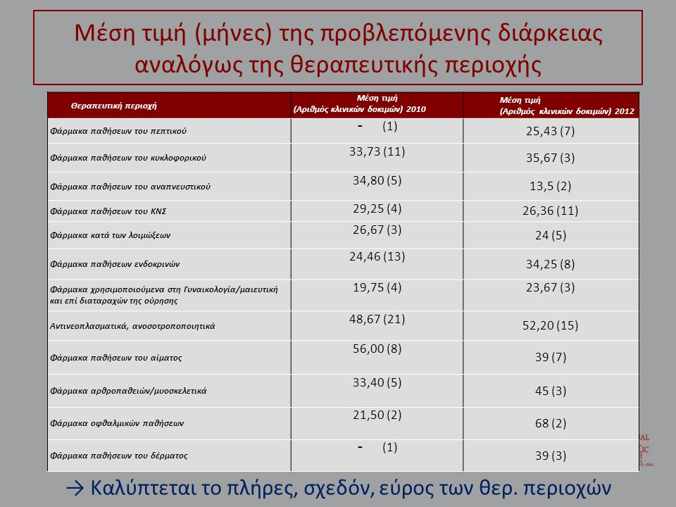Μέση τιμή (μήνες) της προβλεπόμενης διάρκειας αναλόγως της θεραπευτικής περιοχής Θεραπευτική περιοχή Μέση τιμή (Αριθμός κλινικών δοκιμών) 2010 Μέση τιμή (Αριθμός κλινικών δοκιμών) 2012 Φάρμακα παθήσεων του πεπτικού - (1) 25,43 (7) Φάρμακα παθήσεων του κυκλοφορικού 33,73 (11) 35,67 (3) Φάρμακα παθήσεων του αναπνευστικού 34,80 (5) 13,5 (2) Φάρμακα παθήσεων του ΚΝΣ 29,25 (4) 26,36 (11) Φάρμακα κατά των λοιμώξεων 26,67 (3) 24 (5) Φάρμακα παθήσεων ενδοκρινών 24,46 (13) 34,25 (8) Φάρμακα χρησιμοποιούμενα στη Γυναικολογία/μαιευτική και επί διαταραχών της ούρησης 19,75 (4)23,67 (3) Αντινεοπλασματικά, ανοσοτροποποιητικά 48,67 (21) 52,20 (15) Φάρμακα παθήσεων του αίματος 56,00 (8) 39 (7) Φάρμακα αρθροπαθειών/μυοσκελετικά 33,40 (5) 45 (3) Φάρμακα οφθαλμικών παθήσεων 21,50 (2) 68 (2) Φάρμακα παθήσεων του δέρματος - (1) 39 (3) → Καλύπτεται το πλήρες, σχεδόν, εύρος των θερ.