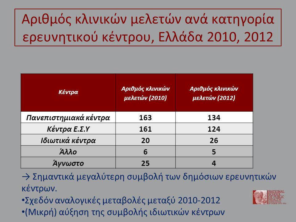 Αριθμός κλινικών μελετών ανά κατηγορία ερευνητικού κέντρου, Ελλάδα 2010, 2012 Κέντρα Αριθμός κλινικών μελετών (2010) Αριθμός κλινικών μελετών (2012) Πανεπιστημιακά κέντρα163134 Κέντρα Ε.Σ.Υ161124 Ιδιωτικά κέντρα2026 Άλλο65 Άγνωστο254 → Σημαντικά μεγαλύτερη συμβολή των δημόσιων ερευνητικών κέντρων.