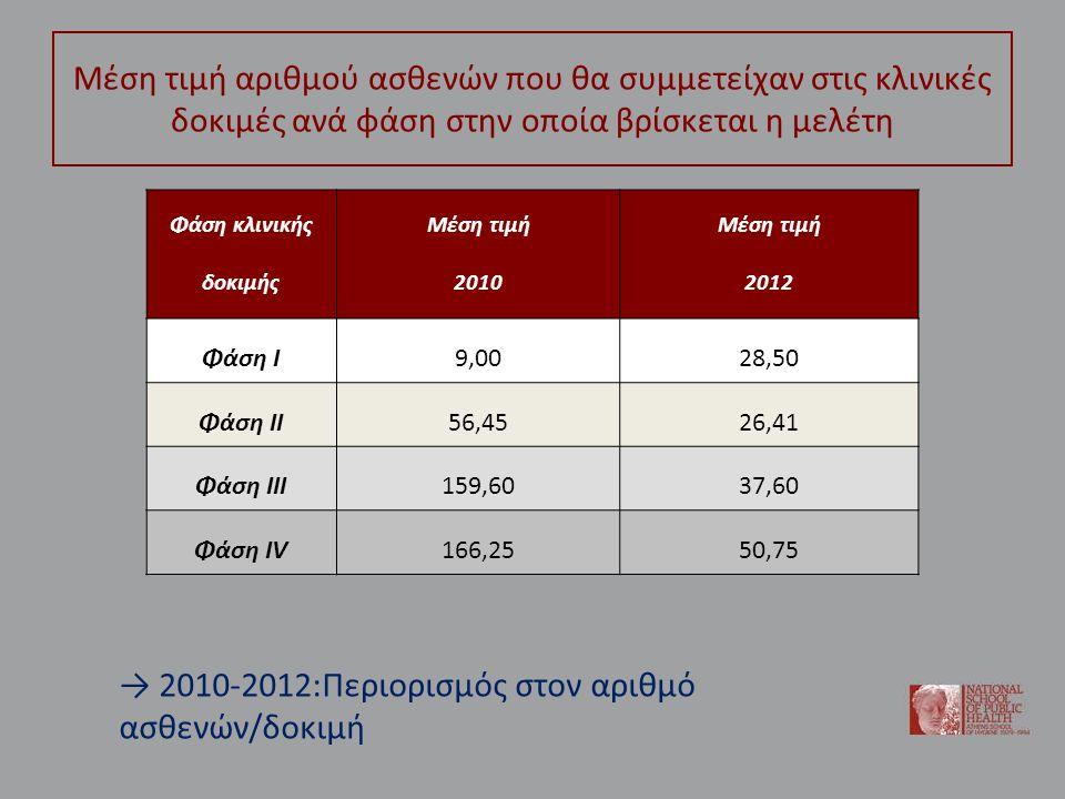 Μέση τιμή αριθμού ασθενών που θα συμμετείχαν στις κλινικές δοκιμές ανά φάση στην οποία βρίσκεται η μελέτη Φάση κλινικής δοκιμής Μέση τιμή 2010 Μέση τιμή 2012 Φάση Ι9,0028,50 Φάση ΙΙ56,4526,41 Φάση ΙΙΙ159,6037,60 Φάση ΙV166,2550,75 → 2010-2012:Περιορισμός στον αριθμό ασθενών/δοκιμή