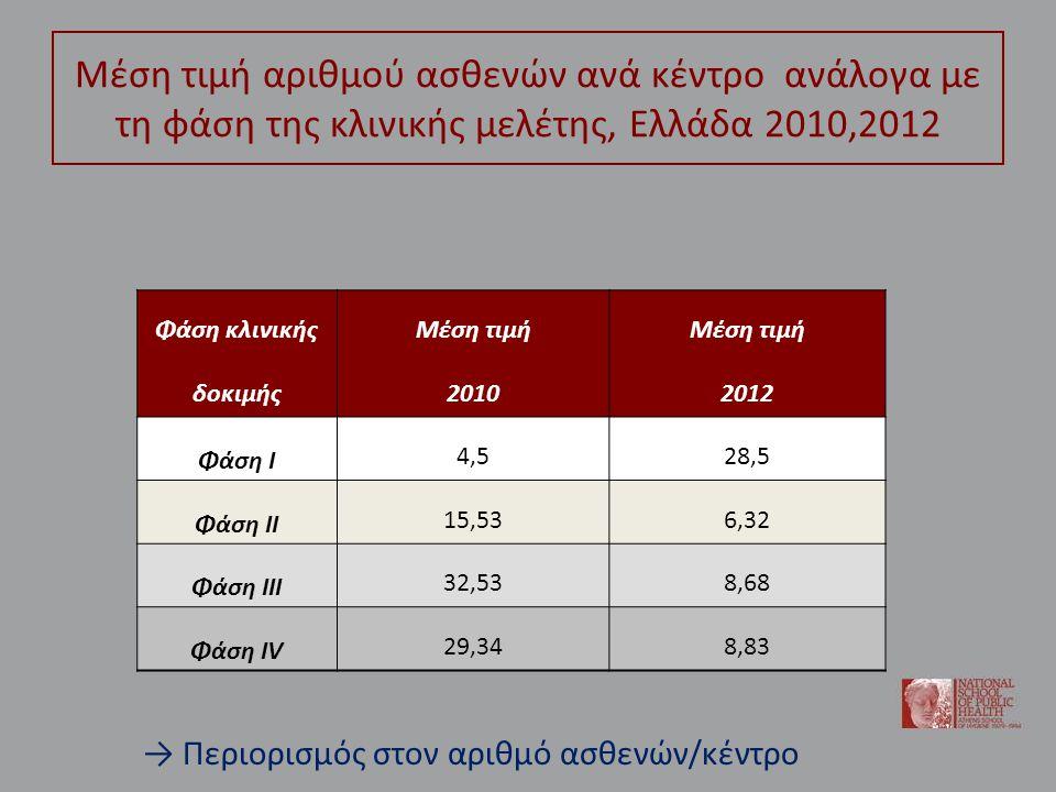 Μέση τιμή αριθμού ασθενών ανά κέντρο ανάλογα με τη φάση της κλινικής μελέτης, Ελλάδα 2010,2012 Φάση κλινικής δοκιμής Μέση τιμή 2010 Μέση τιμή 2012 Φάση Ι 4,528,5 Φάση ΙΙ 15,536,32 Φάση ΙΙΙ 32,538,68 Φάση ΙV 29,348,83 → Περιορισμός στον αριθμό ασθενών/κέντρο