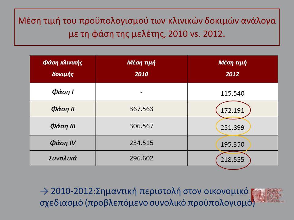 Μέση τιμή του προϋπολογισμού των κλινικών δοκιμών ανάλογα με τη φάση της μελέτης, 2010 vs.