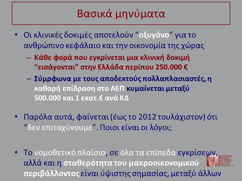 Βασικά μηνύματα • Οι κλινικές δοκιμές αποτελούν οξυγόνο για το ανθρώπινο κεφάλαιο και την οικονομία της χώρας – Κάθε φορά που εγκρίνεται μια κλινική δοκιμή εισάγονται στην Ελλάδα περίπου 250.000 € – Σύμρφωνα με τους αποδεκτούς πολλαπλασιαστές, η καθαρή επίδραση στο ΑΕΠ κυμαίνεται μεταξύ 500.000 και 1 εκατ.€ ανά ΚΔ • Παρόλα αυτά, φαίνεται (έως το 2012 τουλάχιστον) ότι δεν επιταχύνουμε .
