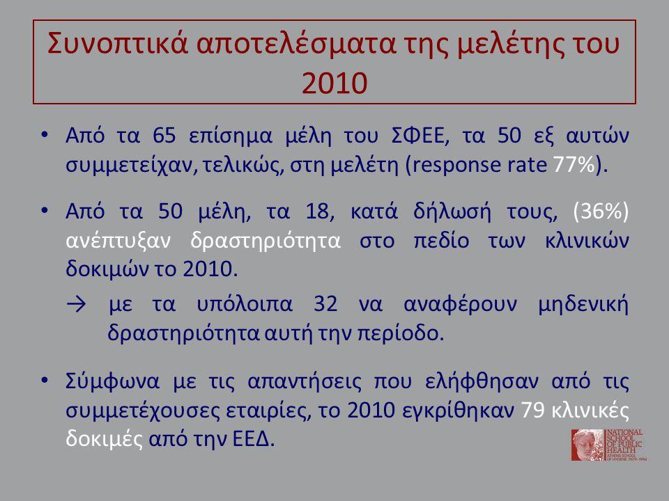 Συνοπτικά αποτελέσματα της μελέτης του 2010 • Από τα 65 επίσημα μέλη του ΣΦΕΕ, τα 50 εξ αυτών συμμετείχαν, τελικώς, στη μελέτη (response rate 77%).