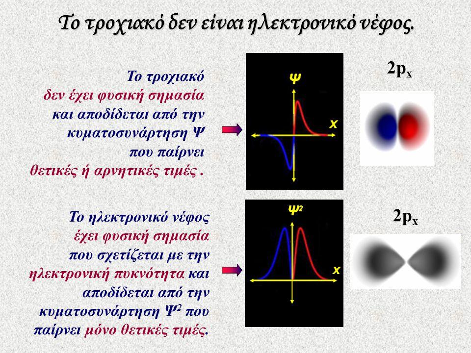 Το τροχιακό δεν είναι ηλεκτρονικό νέφος. Το τροχιακό δεν έχει φυσική σημασία και αποδίδεται από την κυματοσυνάρτηση Ψ που παίρνει θετικές ή αρνητικές