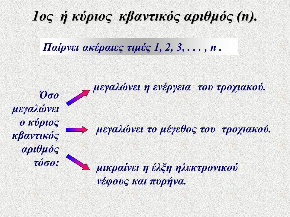 1ος ή κύριος κβαντικός αριθμός (n). Παίρνει ακέραιες τιμές 1, 2, 3,..., n. μεγαλώνει η ενέργεια του τροχιακού. Όσο μεγαλώνει ο κύριος κβαντικός αριθμό