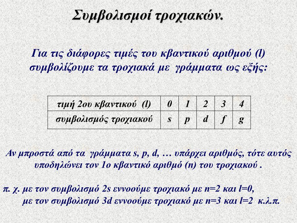 Συμβολισμοί τροχιακών. Για τις διάφορες τιμές του κβαντικού αριθμού (l) συμβολίζουμε τα τροχιακά με γράμματα ως εξής: τιμή 2ου κβαντικού (l)01234 συμβ