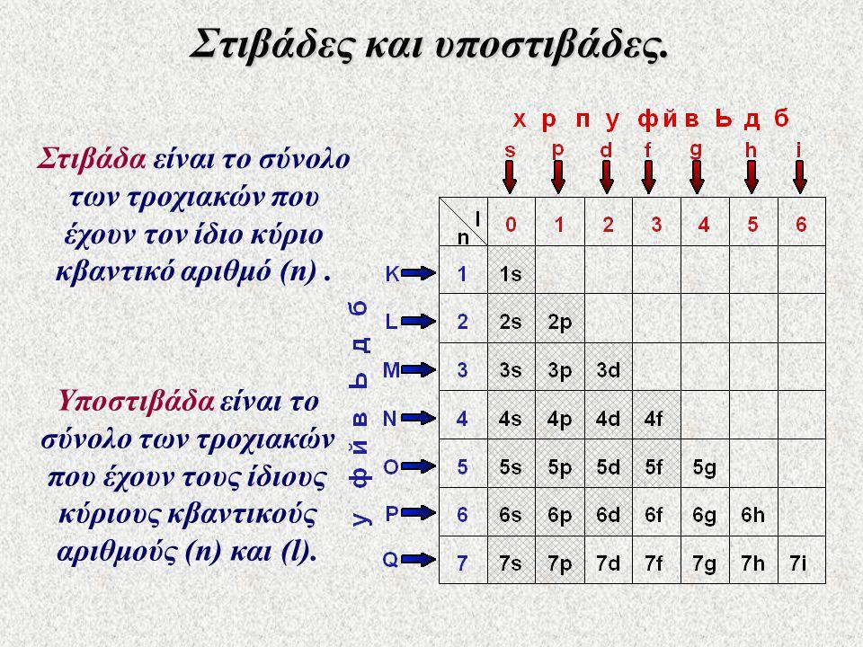Στιβάδες και υποστιβάδες. Στιβάδα είναι το σύνολο των τροχιακών που έχουν τον ίδιο κύριο κβαντικό αριθμό (n). Υποστιβάδα είναι το σύνολο των τροχιακών