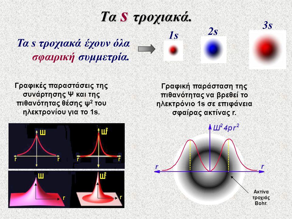 Τα s τροχιακά. Τα s τροχιακά έχουν όλα σφαιρική συμμετρία. 1s1s 2s 3s Γραφικές παραστάσεις της συνάρτησης Ψ και της πιθανότητας θέσης ψ 2 του ηλεκτρον