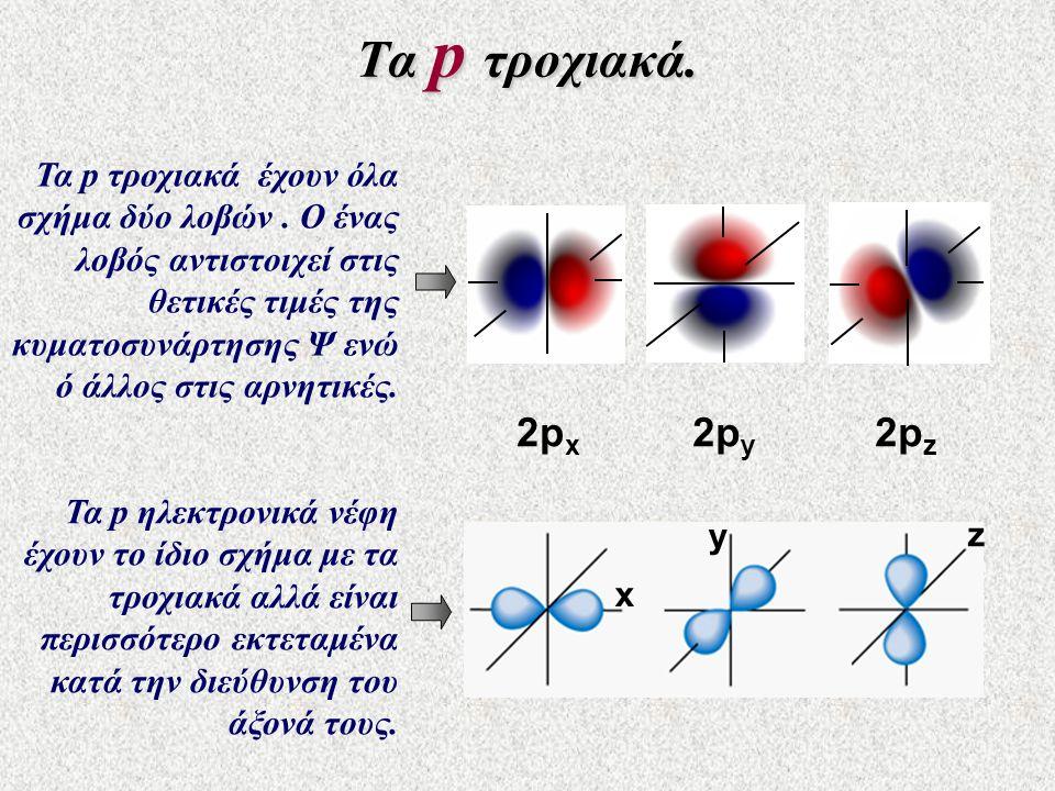 Τα p τροχιακά. Τα p τροχιακά έχουν όλα σχήμα δύο λοβών. Ο ένας λοβός αντιστοιχεί στις θετικές τιμές της κυματοσυνάρτησης Ψ ενώ ό άλλος στις αρνητικές.
