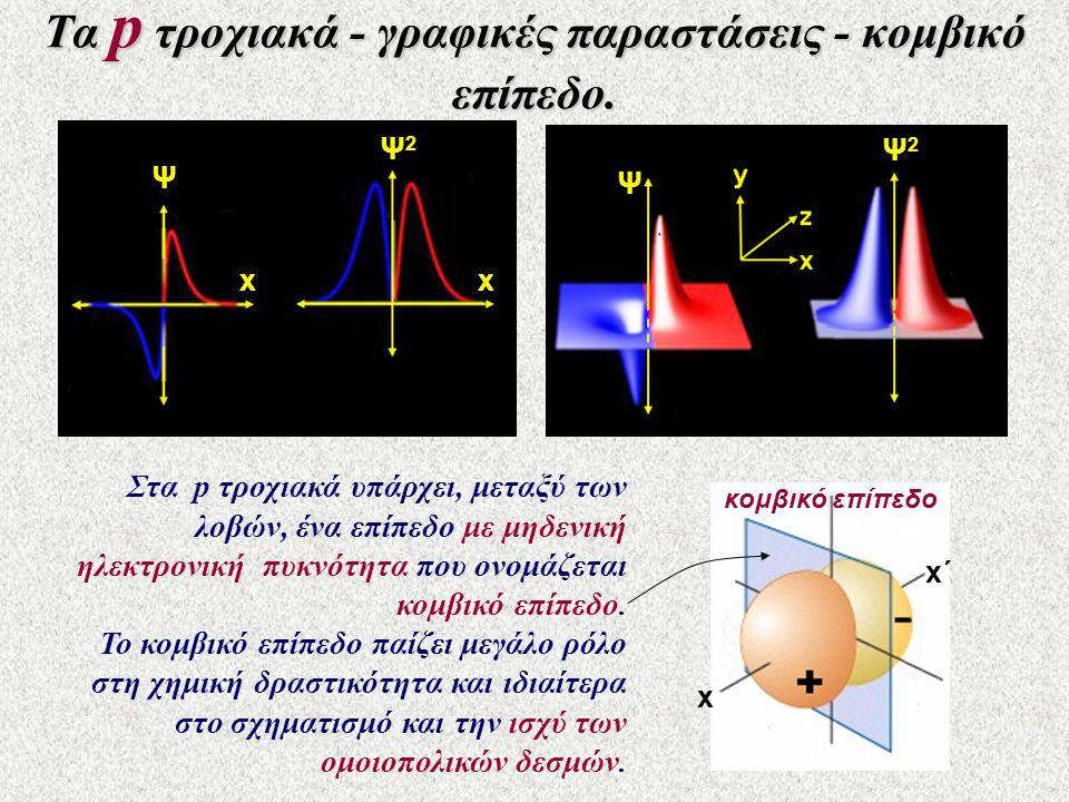 Τα p τροχιακά - γραφικές παραστάσεις - κομβικό επίπεδο. Ψ Ψ2Ψ2 Ψ Ψ2Ψ2 x x x x΄x΄ Στα p τροχιακά υπάρχει, μεταξύ των λοβών, ένα επίπεδο με μηδενική ηλε