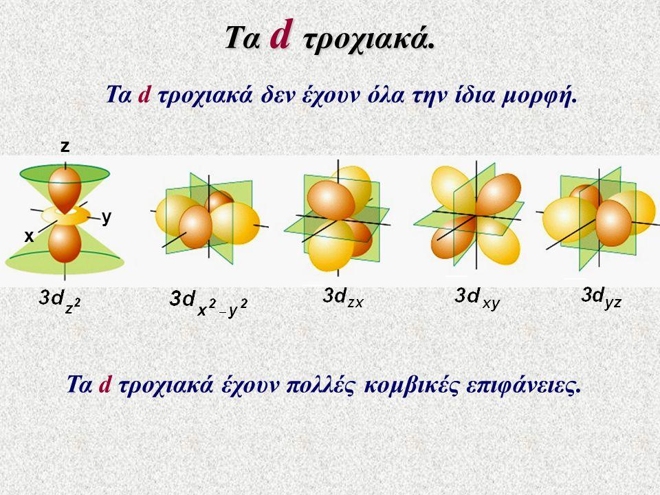 Τα d τροχιακά. Τα d τροχιακά δεν έχουν όλα την ίδια μορφή. x z y Τα d τροχιακά έχουν πολλές κομβικές επιφάνειες.