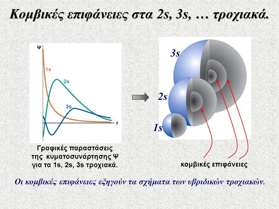 Κομβικές επιφάνειες στα 2s, 3s, … τροχιακά. 1s1s 2s 3s κομβικές επιφάνειες Γραφικές παραστάσεις της κυματοσυνάρτησης Ψ για τα 1s, 2s, 3s τροχιακά. Οι