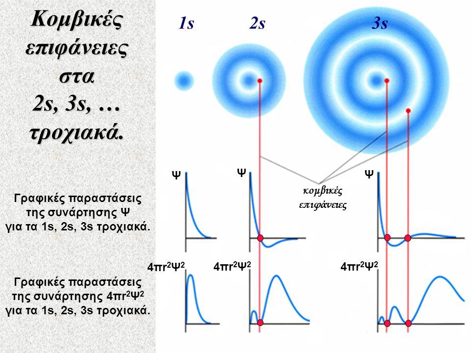 Κομβικές επιφάνειες στα 2s, 3s, … τροχιακά. 1s1s2s3s κομβικές επιφάνειες Γραφικές παραστάσεις της συνάρτησης 4πr 2 Ψ 2 για τα 1s, 2s, 3s τροχιακά. Γρα